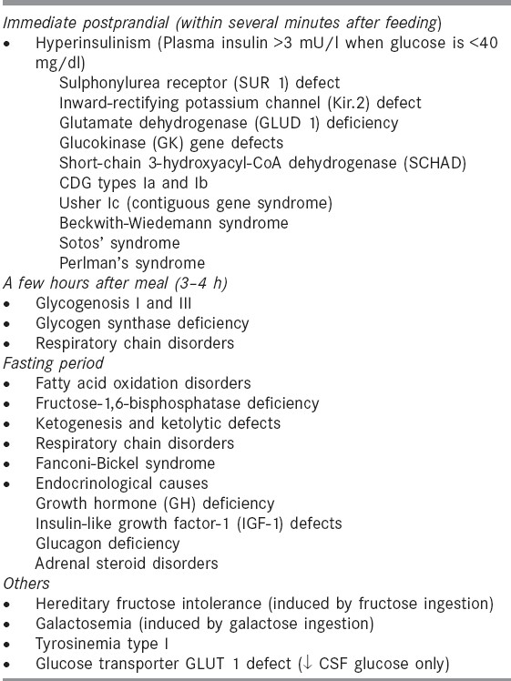 Table 5: Etiology of genetic hypoglycemias[5]