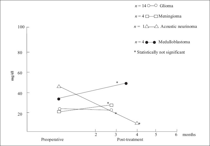 Figure 2 :Lipid-bound sialic acid in preoperative and post-treatment cases (mean)