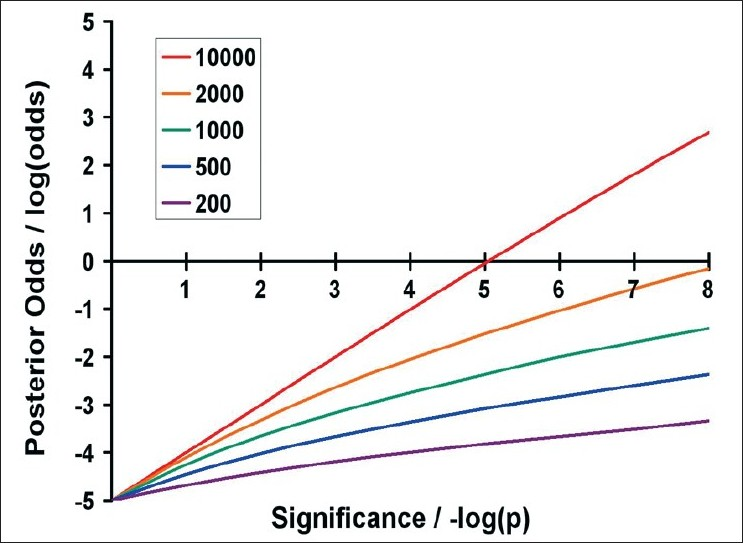 Figure 3 :Posterior odds that a result is true, assuming risk alleles with a frequency of 10% and a genotype relative risk (GRR) of 1.2 and a multiplicative model This figure indicates the posterior odds that a result is true (plotted on a log scale on the y-axis) against the signifi cance of the result (plotted as the negative log of the P-value on the x-axis). Five sample sizes are listed in the legend; in each, the number of cases and
