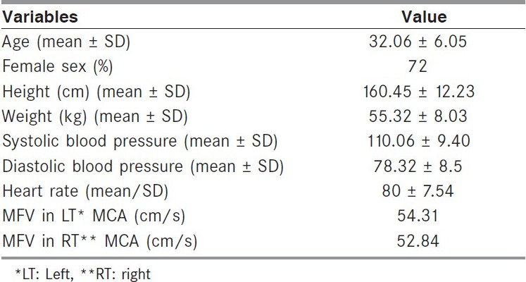 Table 1 :Clinical, demographic, and hemodynamic parameters of depressed patients