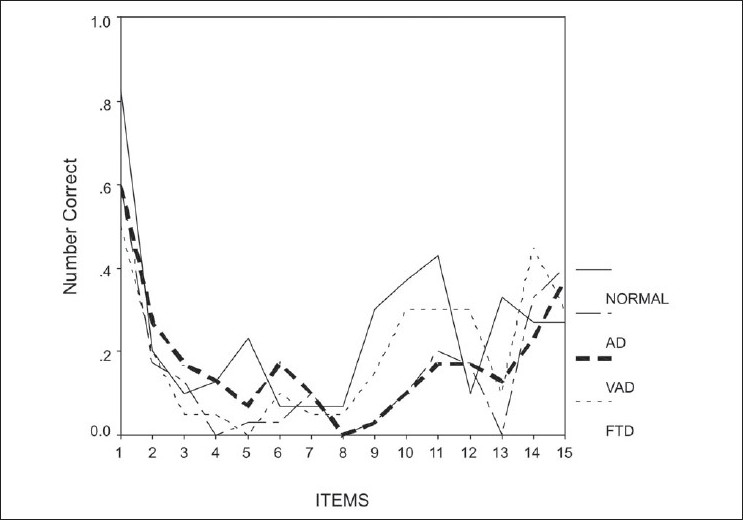 Figure 2 :Graph showing the serial position effect in the free recall of 15 items in the list