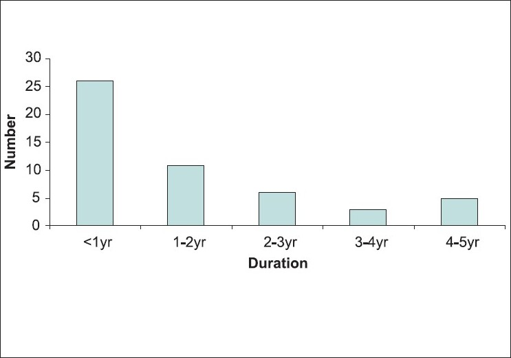 Figure 1 : Post-stroke duration (years) of the stroke population