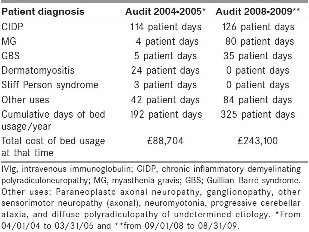 Use of intravenous immunoglobulin in the Department of