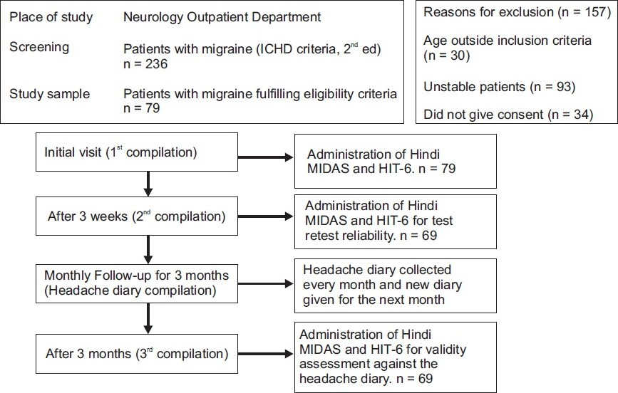 Reliability and validity of Hindi translation of the migraine