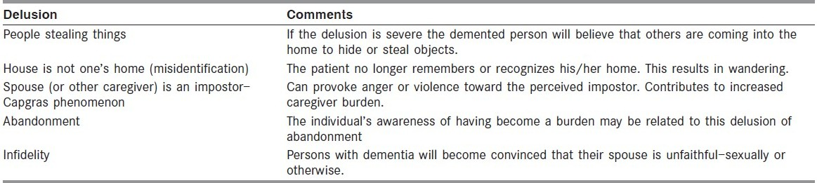 Table 2 :Delusion types seen in dementia