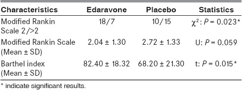 Table 2: Outcome at 90 days in edaravone and placebo groups