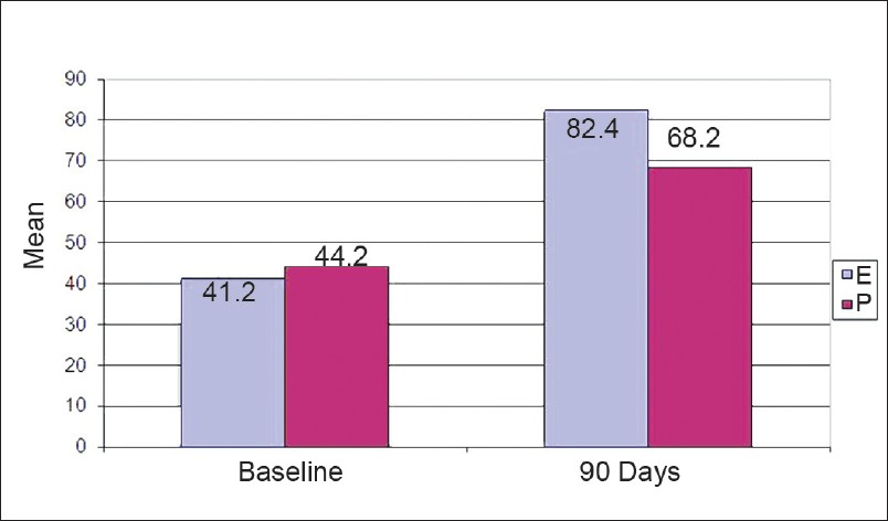 Figure 3: Barthel index in edaravone (E) and placebo (P) at baseline and 90 days