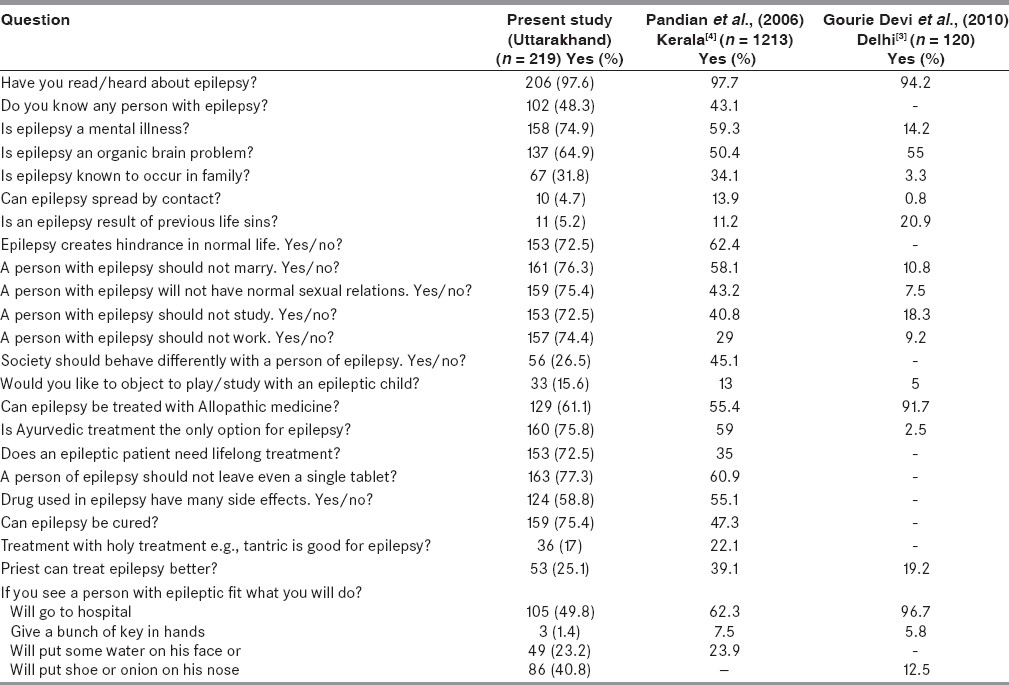 Table 1: Showing the questionnaire and responses in current and two other studies from India<sup>[3],[4]</sup>