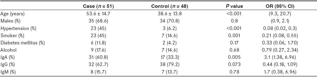 Table 1: Baseline characteristics of patients and controls