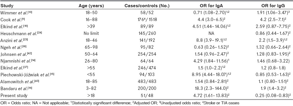 Table 3: Odds ratios for stroke in relation to the levels of anti-<i>Chlamydia pneumoniae</i> IgA and IgG in different case– control studies (95% CI)