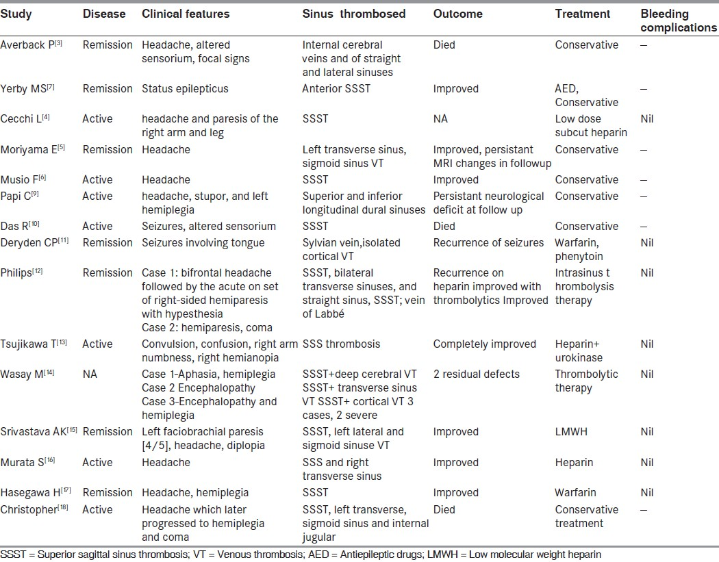Table 1: Clinical, imaging features, mode of treatment and outcome in patients with ulcerative colitis and sinus venous thrombosis