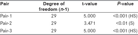 Table 4: Comparison of stroke score values in the control group