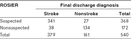 Table 2: Results of the use of the ROSIER scale in prehospital stroke assessment (<i>n</i> = 540)