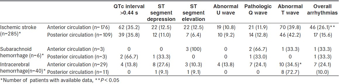 Table 3: The frequency (%) of electrocardiographic abnormalities according to lesion locations in stroke patients