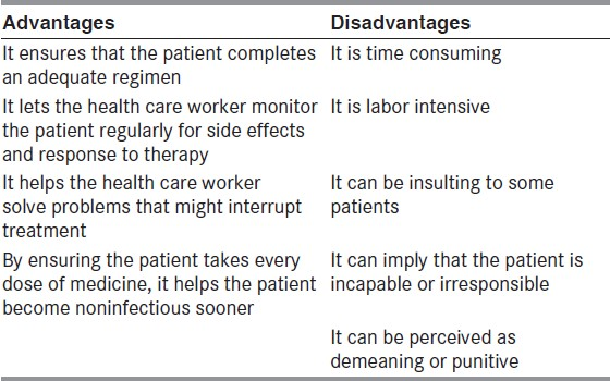 Table 1: Advantages and Disadvantages of DOT