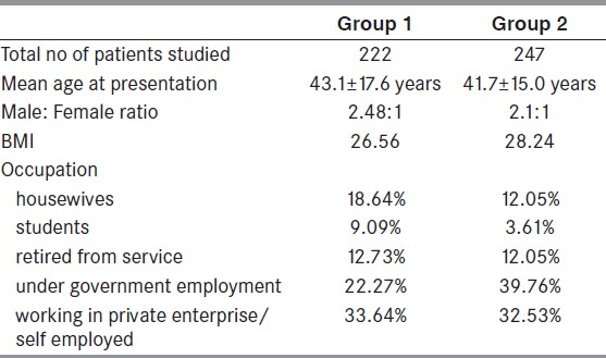 Table 1: Demographic details of patients seen in sleep disorders clinic over an 8 - year period