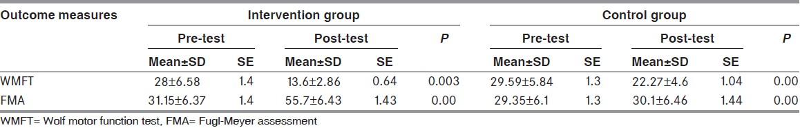 Table 2: Pre - and post - score of Wolf motor function test and Fugl - Meyer assessment in intervention and control group