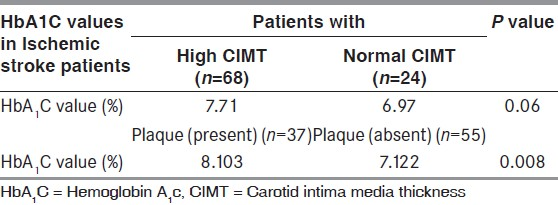 Table 4: Association of hemoglobin A<sub>1</sub>c values with carotid intima media thickness and carotid plaque