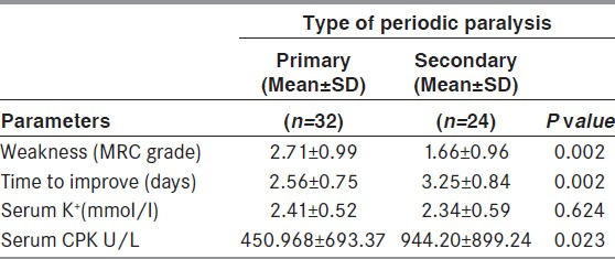 Table 3: Comparison of clinical and biochemical parameters (mean±SD) in idiopathic and secondary hypokalemic paralysis