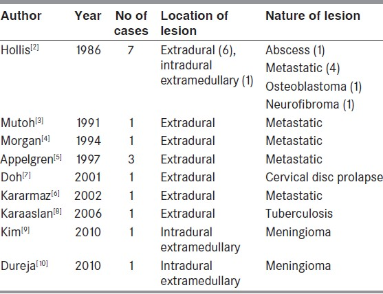 Table 1: Reports of neurological deterioration following lumbar puncture