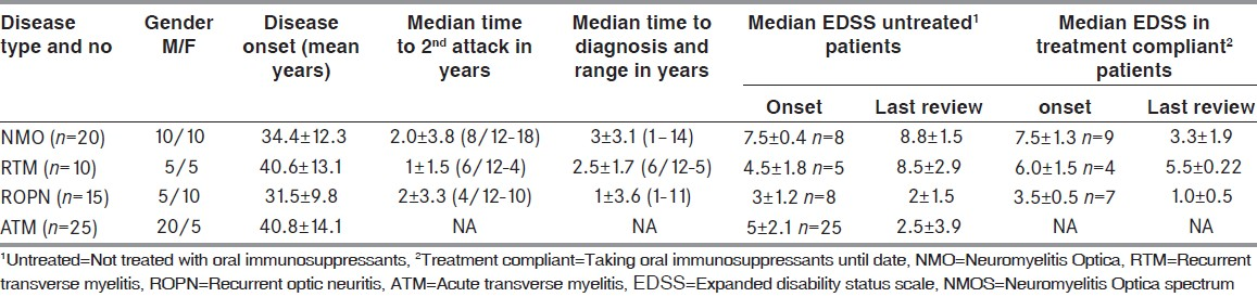 Table: 2 Clinical demographics and outcome in NMO and NMOS disorders