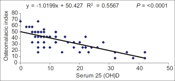 Figure 1: Scatter plot between serum 25(OH) D and osteomalacic index
