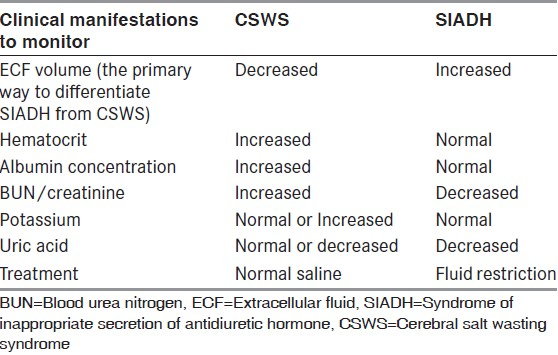 Table 1: Difference between SIADH and CSWS