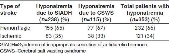 Table 2: Hyponatremia in stroke patients
