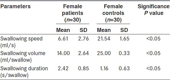 Table 3: Comparing swallowing parameters in females