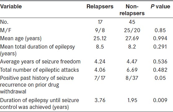 Table 1: Characteristics of relapsers and non-relapsers