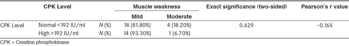 Table 3: CPK level muscle weakness cross-tabulation