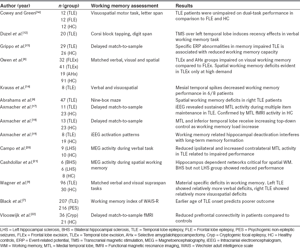Neuropsychological deficits in temporal lobe epilepsy: A