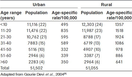 Table 1: Bangalore Urban Rural Neuro-epidemiological Survey (BURNS) prevalence data of epilepsy: Age specific