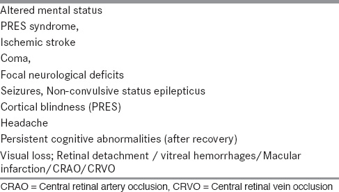 Table 1: Neurological complications of TTP