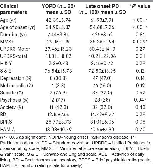 Table 5: Comparison of neuropsychiatric co-morbidities in YOPD vs. late onset PD