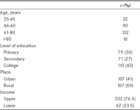 Table 1: Demographic characteristics of patients