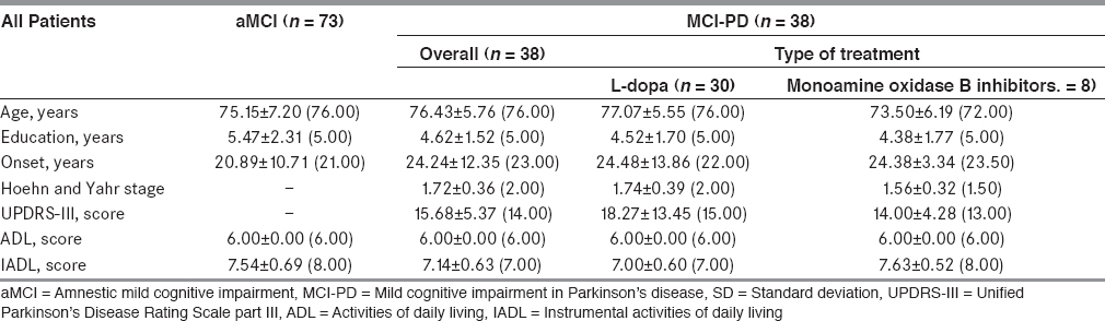 Table 1: Demographic data and disease characteristics by type of mild cognitive impairment (MCI) (aMCI vs. MCI-PD) and type of treatment in MCI-PD: Values are mean ± SD (median)