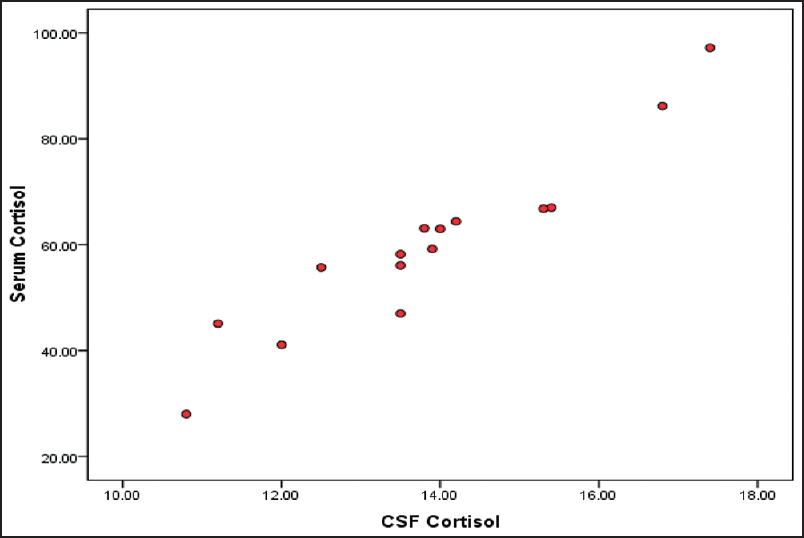 Figure 2: Correlation of CSF and serum cortisol levels in bacterial meningitis. Pearson's correlation test was used