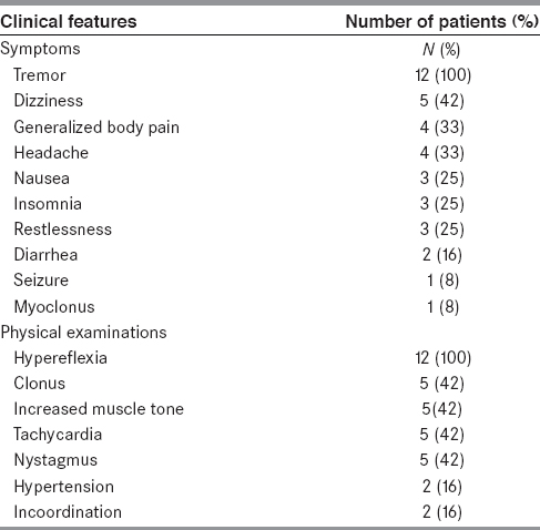 Table 2: Clinical details of 12 patients with mild serotonin syndrome
