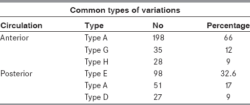 Table 3: COW common variations and incidence
