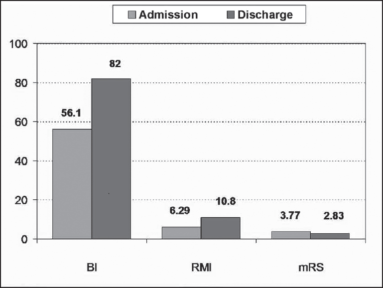 Figure 2: Average values of BI, RMI and mRS on admission and discharge