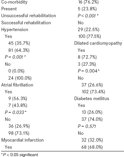 Table 2: Relation between rehabilitation outcome and co-morbidity
