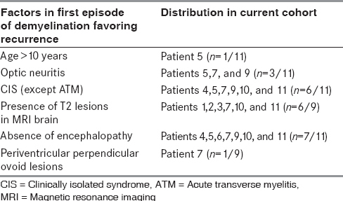 Table 5: Distribution of factors favoring recurrence in the first episode of demyelination in those with recurrent episodes in the current cohort