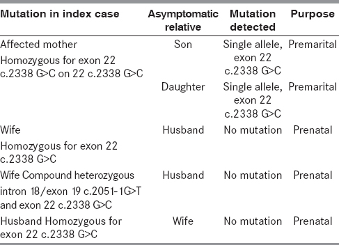 Table 2: Analysis of asymptomatic relatives of index cases