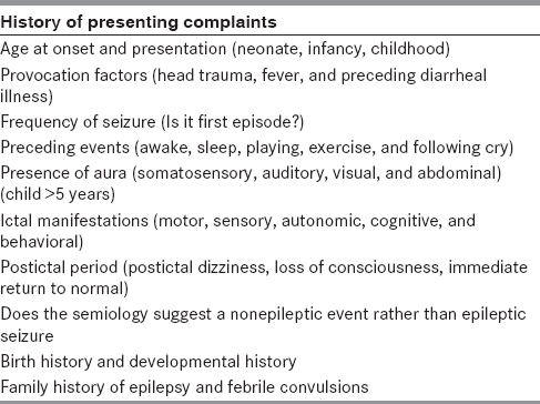 Table 1: Table summarizing history taking points in history of presenting complaints