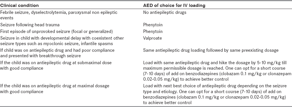 Table 6: Decision for antiepileptic drug for children presenting with acute seizure