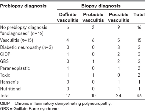 Table 2: Correlation of pre - and post - biopsy diagnosis in elderly vasculitic neuropathy (<i>n</i>=46)