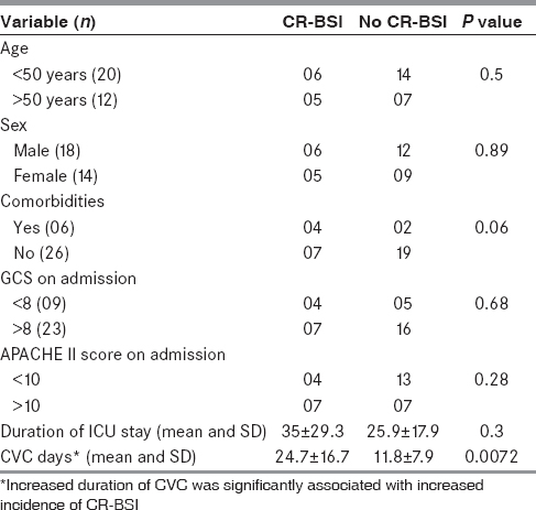 Table 3: Univariate analysis of risk factors for CR-BSI