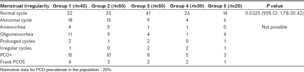 Table 2: Occurrence of menstrual irregularity in the patient group