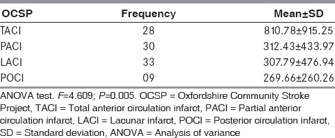 Table: 2: Mean brain natriuretic peptide levels in the different stroke subtypes